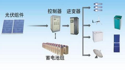 SM-100-P环保节能发电机组