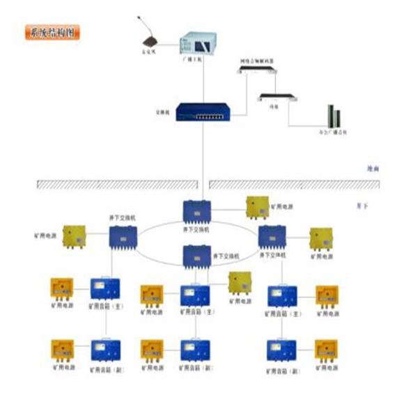 KT527矿用广播通信系统性能参数 供应矿用广播通信系统