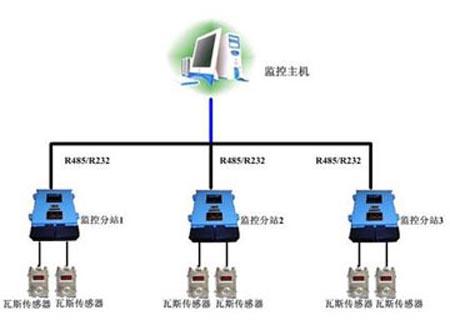煤矿瓦斯监控系统,煤矿瓦斯监控系统参数