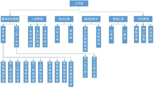 业务流程管理系统