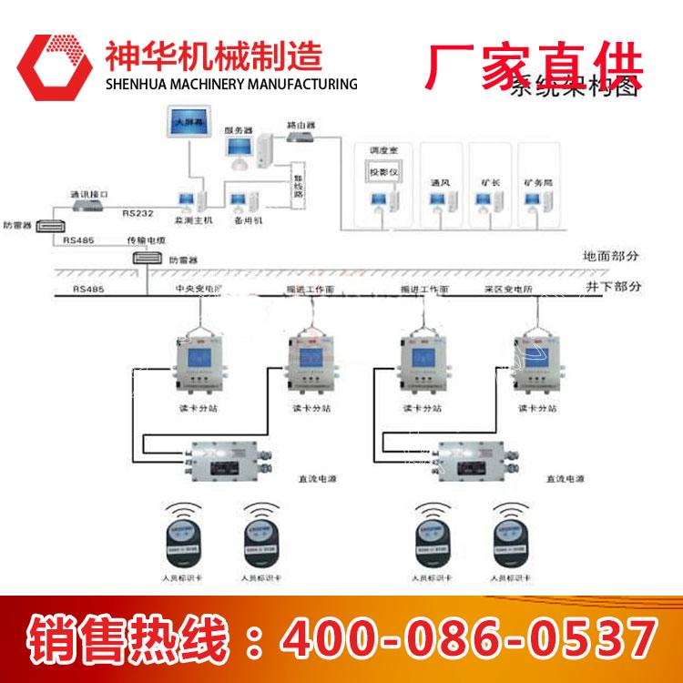 矿用人员定位管理系统使用条件 矿用人员定位管理系统功能